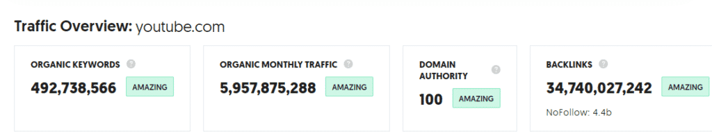 traffic overview for youtube