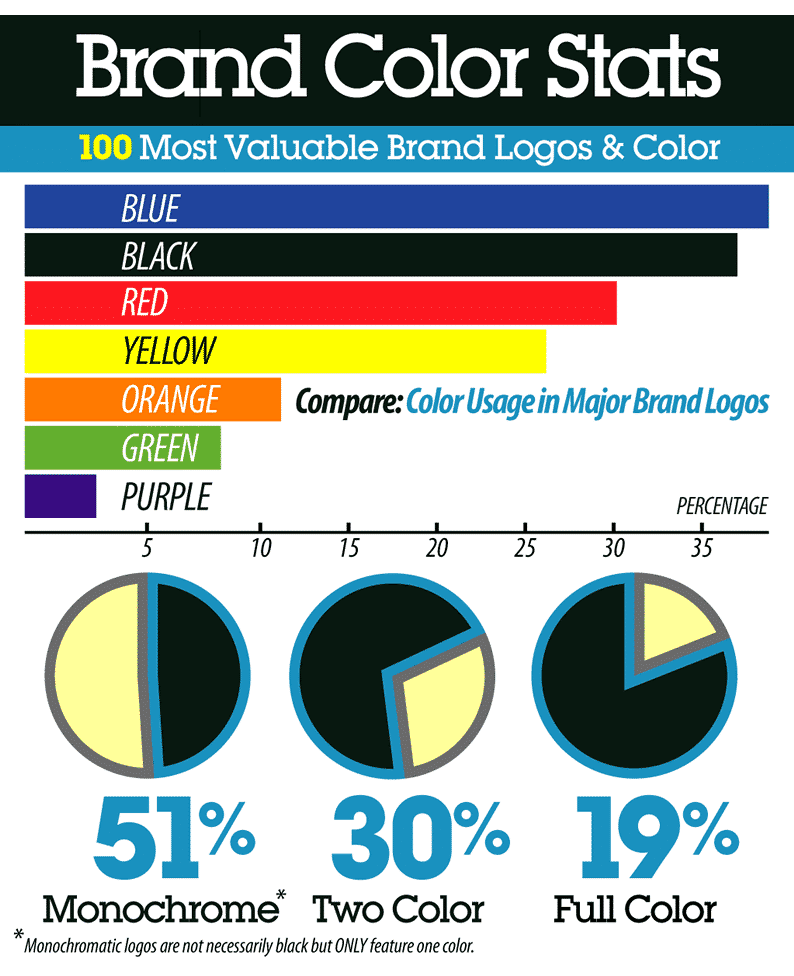 An infographic that shows different brand colour statistics. It shows that blue is the most popular colour and over 50% of logos are monochrome.