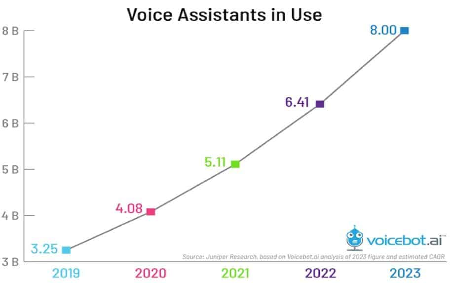 An infographic showing the rising use of voice assistants projected through 2023