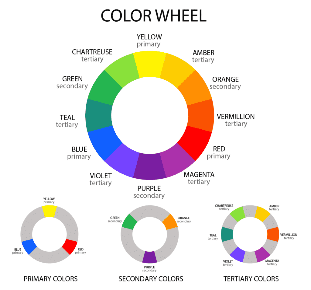 A graphic of the colour wheel, with primary, secondary, and tertiary colours labelled