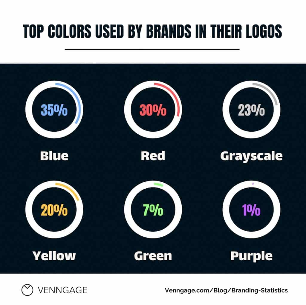 An infographic showing the most popular colours used in logos