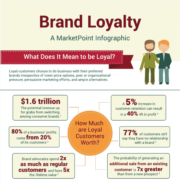 An infographic with statistics about brand loyalty