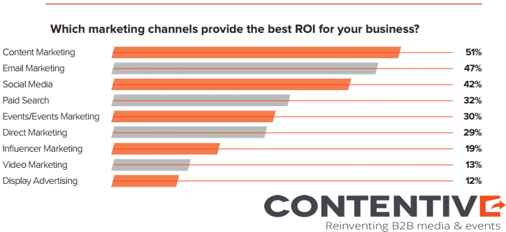 A bar graph of which marketing channels provide the best ROI, with content marketing being the best.