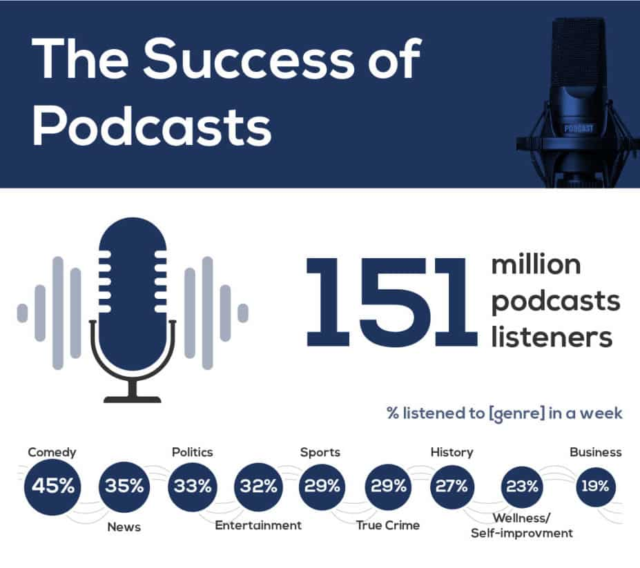 An infographic showing the most popular genres of podcasts. The most popular is comedy.