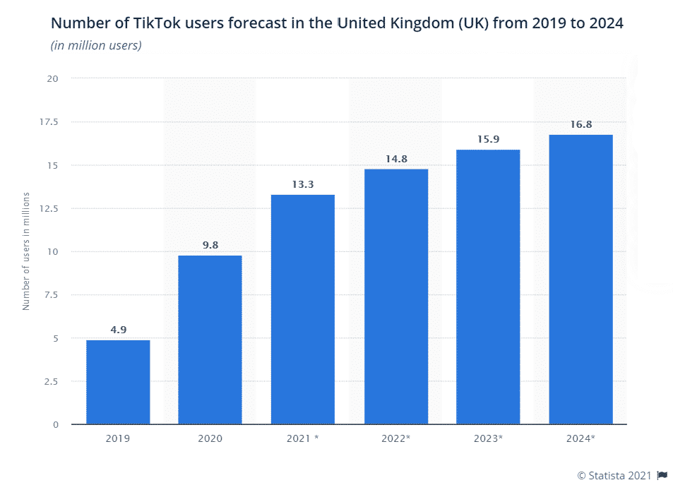 A bar graph showing the growing number of UK-based TikTok users
