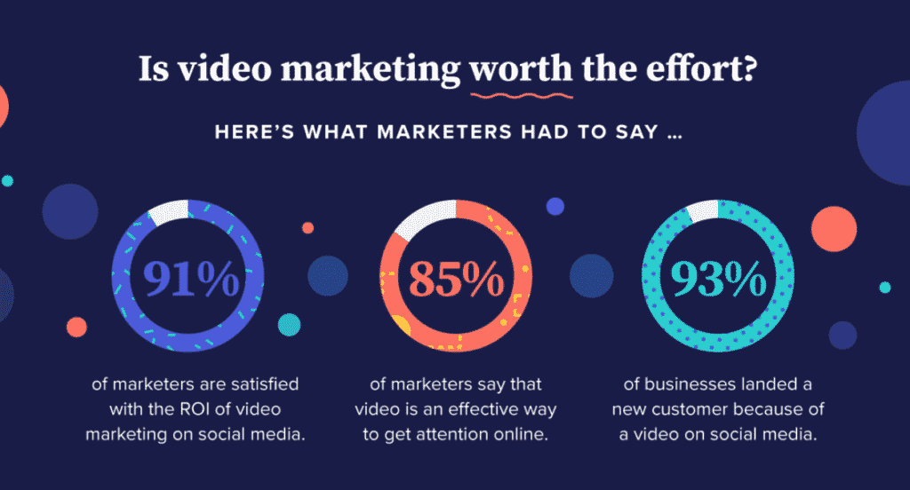 An infographic with statistics on video content success for businesses.