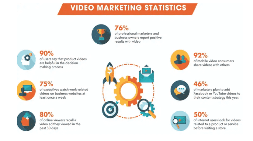 An infographic showing different video marketing statistics