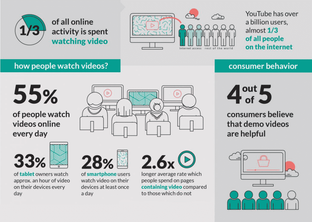 An infographic detailing video watching trends.