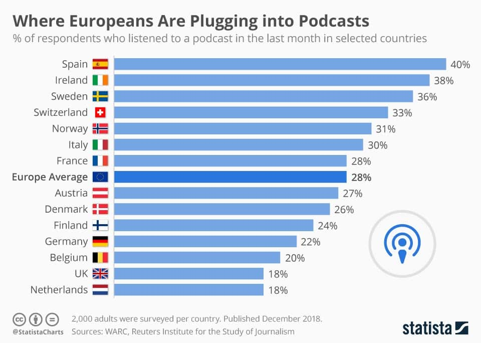 A bar chart showing where podcasts are most listened to throughout Europe. Spain is at the top of the list, and the Netherlands are at the bottom.