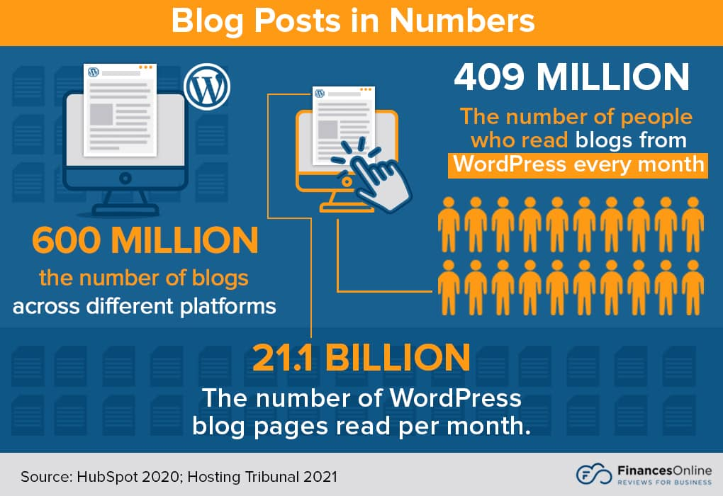 An infographic breaking down how many blogs are posted and how many people globally read blogs